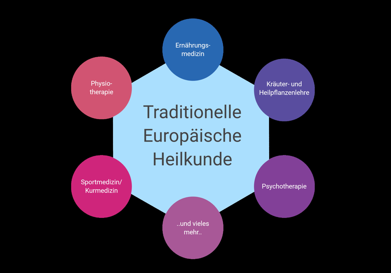 Hier in Europa gibt es die Traditionelle Europäische Heilkunde, die sich mit den lokalen Pflanzen und deren Heilkräften auseinandersetzt.